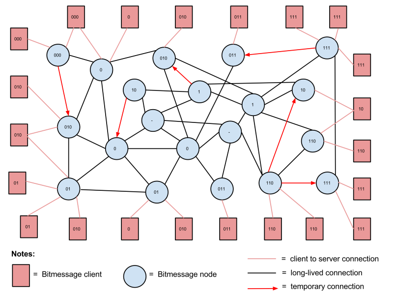 Node Connections Diagram.png